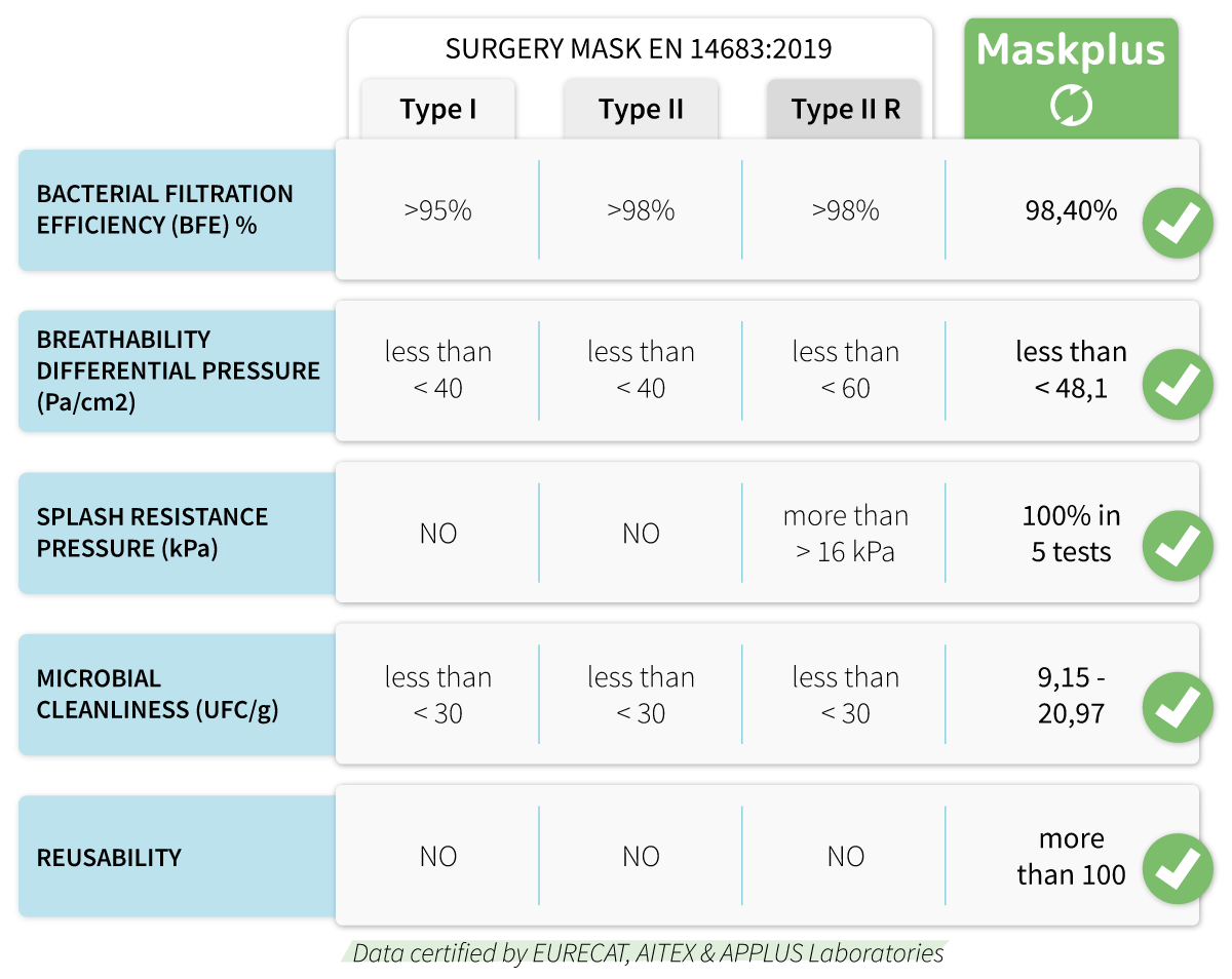 Surgery Masks VS Maskplus Masks Comparison Chart