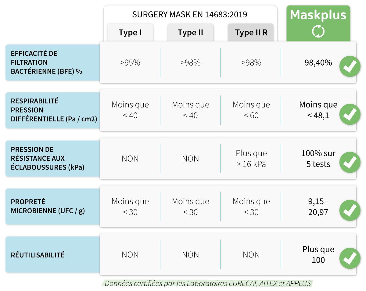 Mascarilla Quirúrgica VS Maskplus Tabla de Comparación